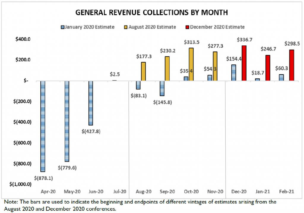 General Revenue Collections By Month Graph